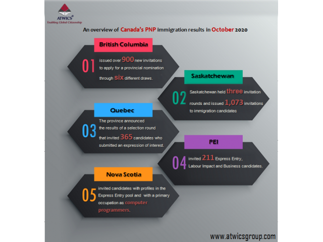 Migrate to Canada and Australia-ATWICS Group